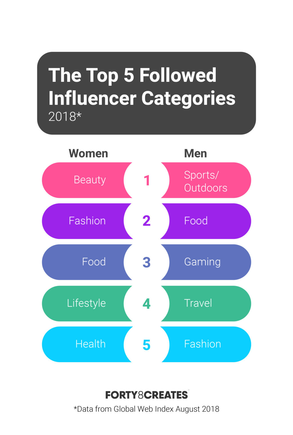 the top 5 categories of influencer marketing